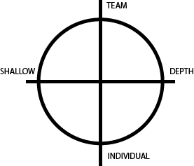 Team vs. Individual Thought